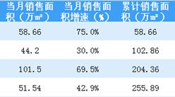 2018年4月世贸房地产销售简报:累计销售额突破400亿 同比增长53%(附图表)