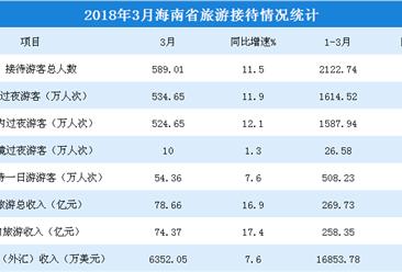 2018年3月海南省旅游數據分析:旅游收入同比增長20.9%(圖表)