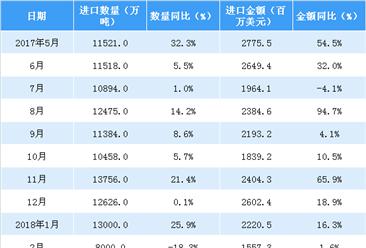 2018年1-4月中国医药品进口数据分析:进口量额齐增(附图表)