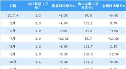2018年4月中国中药材出口数据分析:累计出口量同比减少13.6%(附图表)