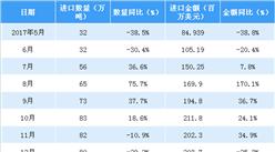 2018年1-4月永利国际娱乐大豆进口数据分析:大豆进口量额齐降(附图表)