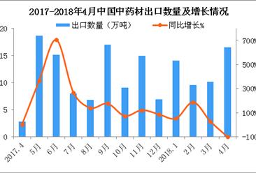 2018年4月中国大米出口数据分析:出口量同比减少99.94%(附图表)