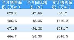 2018年4月恒大销售简报:累计销售额突破2000亿(附图表)