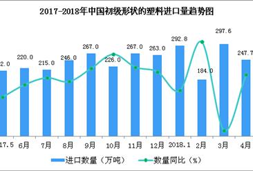 2018年1-4月中国初级形状的塑料进口数据分析:进口额同比增12.9%(附图表)