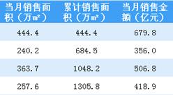 2018年4月碧桂园销售简报:销售额逼近2000亿(附图表)