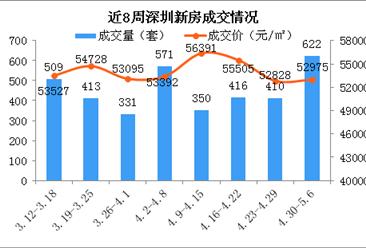 2018年第18周深圳新房市场监测周报:成交大涨52% 龙岗房价小幅上涨(图)