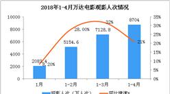 2018年1-4月万达电影经营数据简报:票房收入同比增长17.4%(附图表)