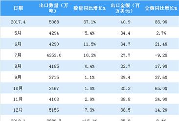 2018年4月中国煤及褐煤出口数据分析:出口金额减少34%(附图表)