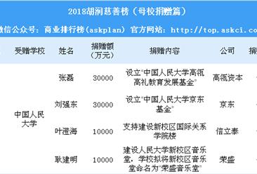 2018胡润慈善榜(母校捐赠篇):武汉大学竟然不敌福建一中(附榜单)