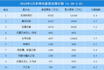 2018年5月单周电影票房排行榜TOP10(4.30-5.6)