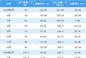 2018年1-4月中国谷物类进口数据分析:进口量达856.3万吨(附图表)