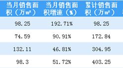 2018年4月新城控股销售简报:累计销售额突破500亿(附图表)
