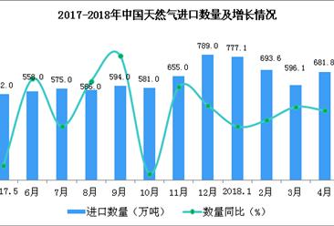 2018年1-4月中国天然气进口数据分析:进口额增长超六成(附图表)
