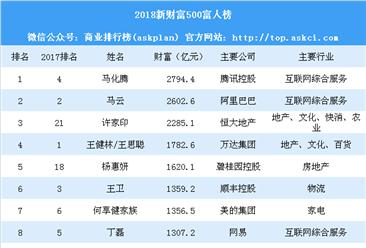 2018新财富500富人榜:马化腾取代王健林排名第一(附榜单)