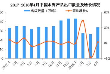 2018年4月中国水海产品出口数据分析:累计出口量130万吨(附图表)