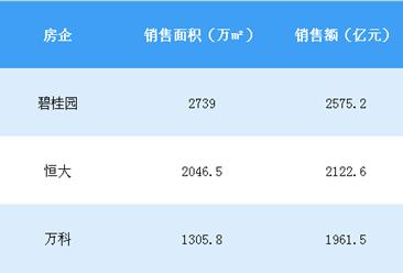 2018年4月碧桂园销售简报:前4个月销售额突破2500亿 万科掉队(附图表)