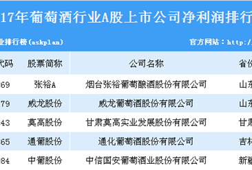 2017年葡萄酒行业上市企业净利润排行榜:张裕A最赚钱(附榜单)