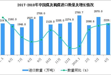 2018年1-4月中國煤及褐煤進口數據分析:進口量同比增9.3%(附圖表)