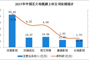 2017年五大电视剧公司实力大比拼:华策影视最赚钱  慈文传媒增长迅猛(图表)