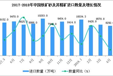 2018年1-4月中國鐵礦砂及其精礦進口數據分析:進口量增長0.2%(附圖表)