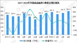 2018年1-4月中国成品油进口数据分析:成品油进口量额齐增(附图表)
