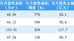 2018年4月富力地产销售简报:累计销售额330亿 同比增长42%(附图表)