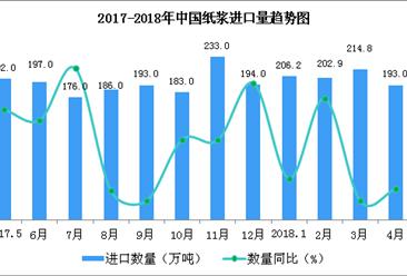 2018年1-4月中国纸浆进口数据分析:纸浆进口额增长35.2%(附图表)