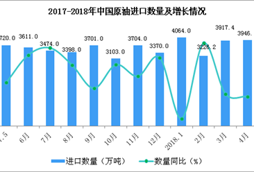 2018年1-4月中国原油进口数据分析:进口额增长超三成(附图表)