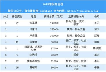 2018胡润慈善榜:美的何享健成中国首善 教育领域成捐赠热点(附榜单)