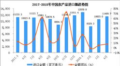 2018年1-4月中国农产品进口数据分析:进口额同比增长10%(附图表)