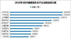 2018年4月乘用车企业销量排名:吉利升至第四 销量12.7万辆(附排名)