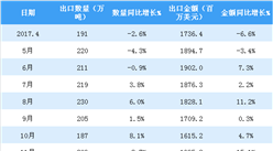 2018年4月永利国际娱乐陶瓷产品出口数据分析:累计出口金额同比增长20%(附图表)