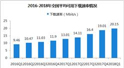 2018第一季度永利国际娱乐宽带普及状况报告(附图表)
