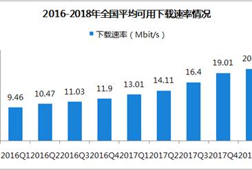 2018第一季度中国宽带普及状况报告(附图表)