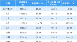 2018年1-4月中国金属加工机床进口数据分析:量额均大幅增长(附图表)