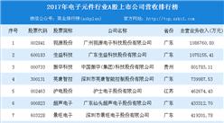 2018年电子元件行业A股上市公司20强:视源股份/生益科技/振华科技前三