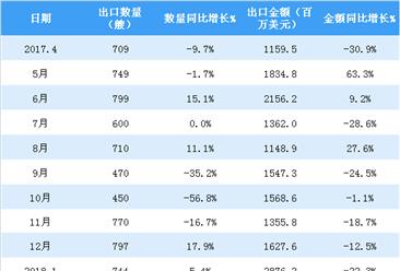 2018年1-4月中国船舶出口数据分析:累计出口2310艘 同比减16%(附图表)