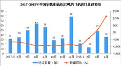 2018年1-4月中国空载重量超过2吨的飞机进口数据分析(附图表)