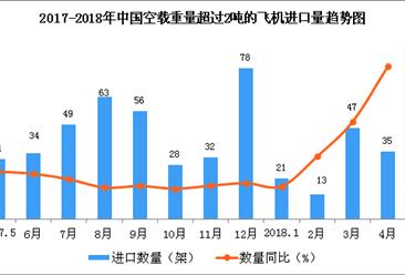 2018年1-4月中国空载重量超过2吨的飞机进口数据银河至尊娱乐场官网(附图表)
