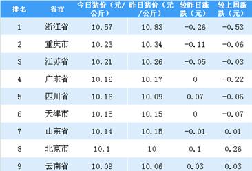 2018年5月9日全国各省市生猪价格排行榜(附全榜单)