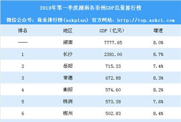 2018年第一季度湖南各市州GDP排行榜:长沙获得双料冠军 4城增速下滑(附榜单)