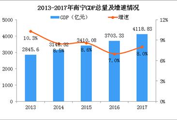 2017年南宁统计公报:GDP总量4119亿 常住人口增加9.11万(附图表)