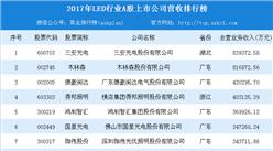 2017年LED行业A股上市公司收入排行榜(TOP20)