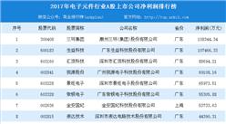 2018年电子元件行业最赚钱企业排行榜:三环集团最赚钱(TOP20)