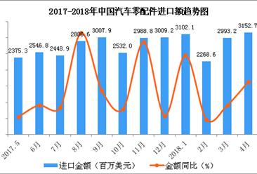 2018年1-4月中国汽车零配件进口数据分析:进口额同比增长13.9%(附图表)