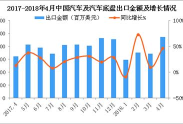 2018年4月中国汽车及汽车底盘出口数据分析:出口量同比增长53%(附图表)