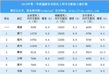2018年第一季度福建各市居民人均可支配收入排行榜:厦门最不差钱(附榜单)