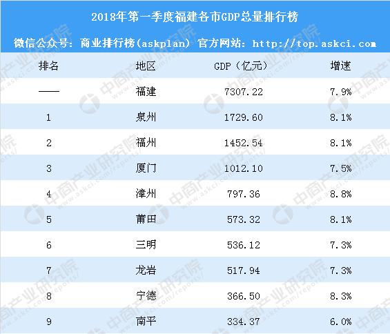 2018福建gdp_2018年上半年福建各市GDP排行榜:泉州第一厦门突破2000亿附榜...