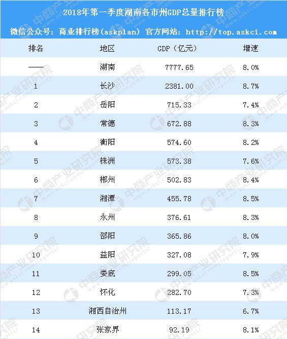 2018湖南gdp_2018年《湖南蓝皮书》发布上半年GDP预计增长7.9%左右