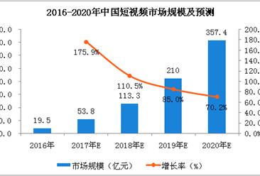 马化腾张一鸣深夜朋友圈开怼,中国短视频行业发展如何?(图)